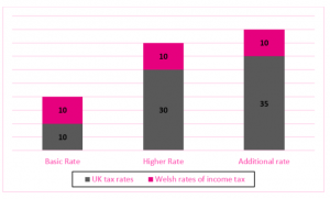 Welsh Income Tax, Magenta Financial Planning, Bridgend, South Wales